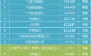 全球最赚钱的50家企业 有12家在中国2家在深圳