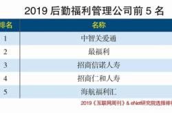"""最福利荣获""""2019后勤福利管理公司""""奖项"""