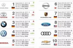 顾均辉定位咨询:美国汽车为何而衰,中国汽车何以振兴?